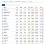 Most active stocks for December 2, 2020