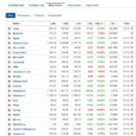 Most active stocks for December 1, 2020