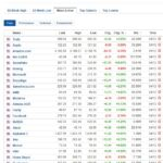 Most active stocks for December 4, 2020