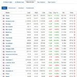 Most active stocks for December 7, 2020
