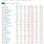 Biggest stock losers for December 1, 2020