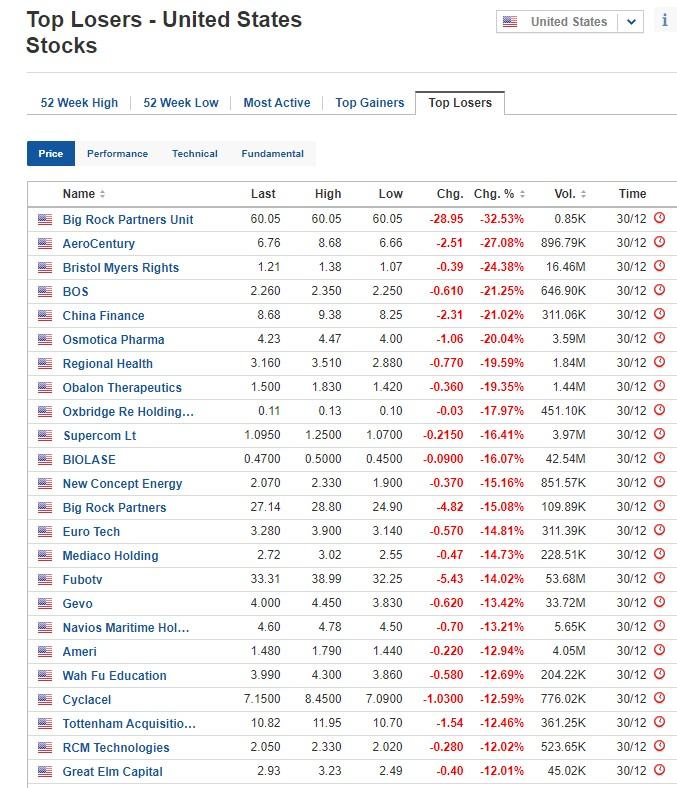 Biggest stock losers for December 30, 2020