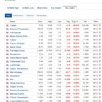 Biggest stock losers for December 8, 2020
