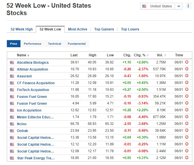 Stocks at 52-week low for January 6, 2021