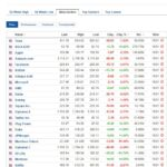 Most active stocks for January 11, 2021