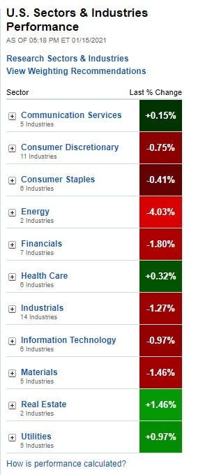 STOCK MARKET & SECTORS PERFORMANCE