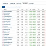 Biggest stock gainers for January 5, 2021