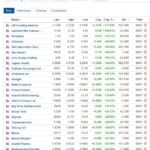 Biggest stock gainers for January 8, 2021