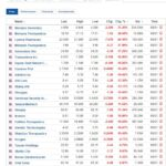 Biggest stock losers for January 5, 2021