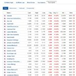 Biggest stock losers for January 8, 2021