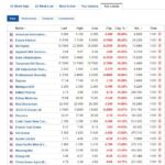 Biggest stock losers for January 11, 2021