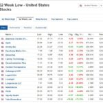 Stocks at 52-week low for February 12, 2021