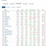 Most active stocks for February 2, 2021
