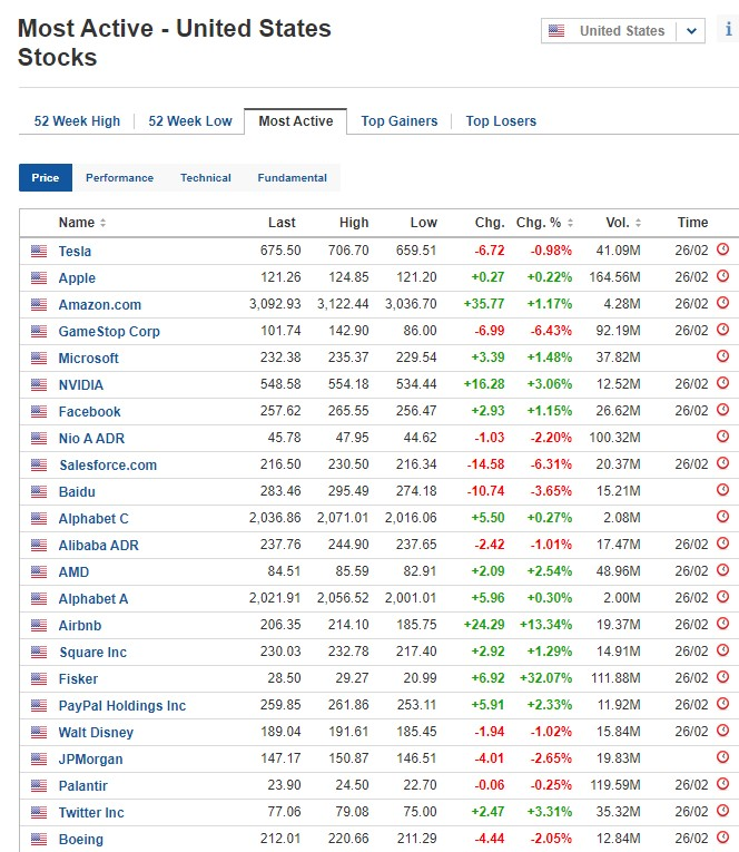 Most active stocks for February 26, 2021, US stock market