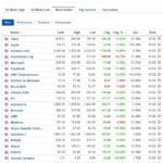 Most active stocks for February 1, 2021