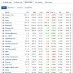 Most active stocks for February 3, 2021