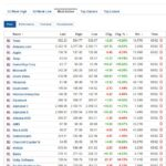 Most active stocks for February 5, 2021