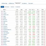 Most active stocks for February 8, 2021