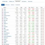 Most active stocks for February 10, 2021