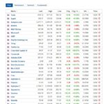 Most active stocks for February 12, 2021