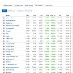 Biggest stock gainers for February 5, 2021