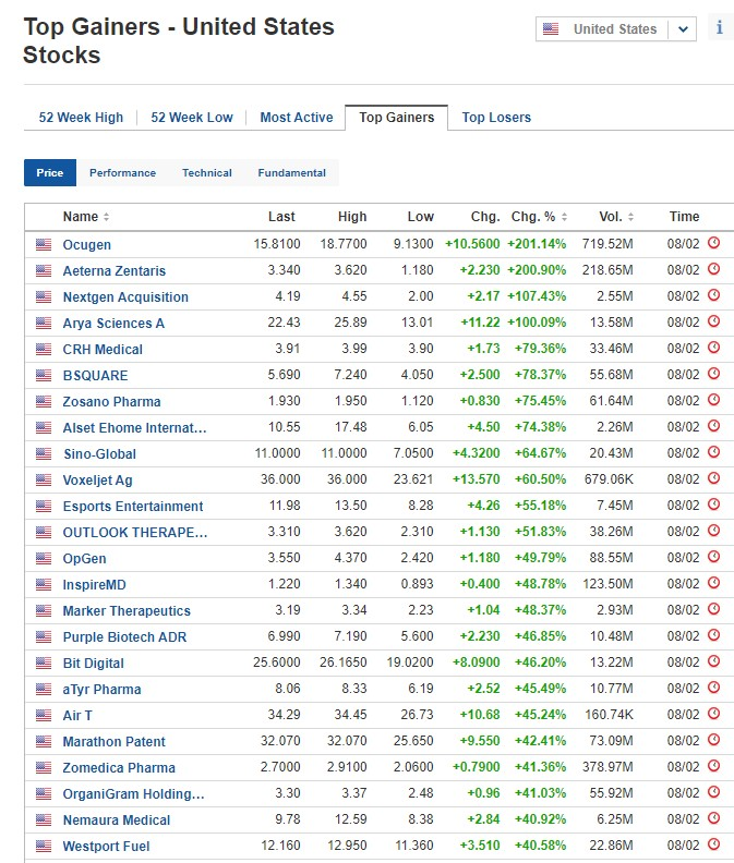 Biggest stock gainers on February 8, 2021, US stock market