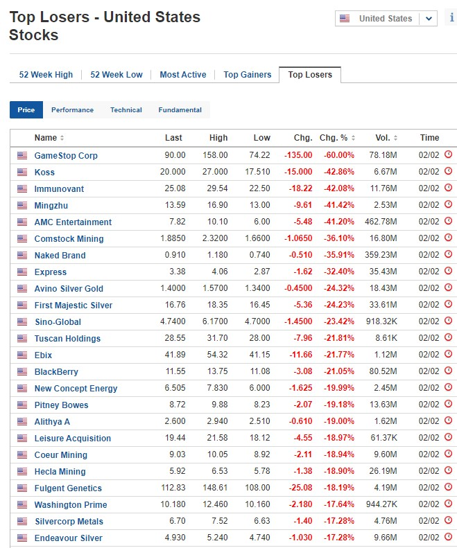 Biggest stock losers on February 2, 2021, US stock market
