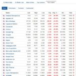 Biggest stock losers for February 10, 2021