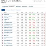 Stocks at 52-week low for March 11, 2021