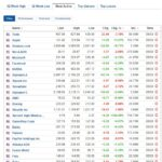 Most active stocks for March 5, 2021