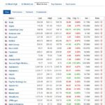 Most active stocks for March 8, 2021