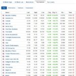 Biggest stock gainers for March 1, 2021