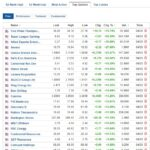 Biggest stock gainers for March 4, 2021
