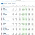 Biggest stock gainers for March 8, 2021