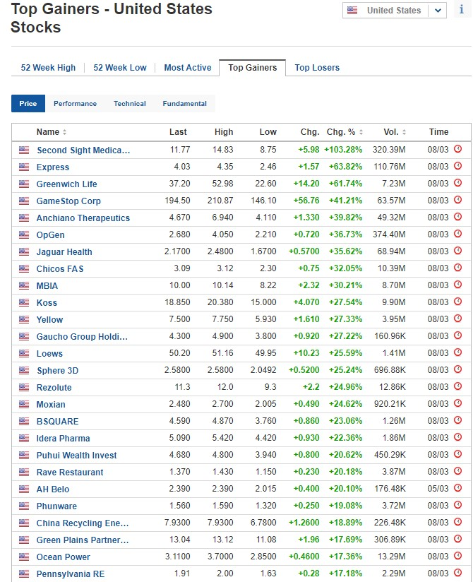 Biggest stock gainers on March 8, 2021, US stock market