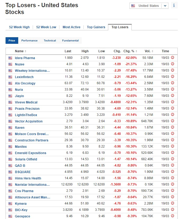 Biggest stock losers for March 19, 2021