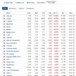 Biggest stock losers for March 1, 2021