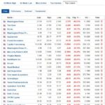 Biggest stock losers for March 4, 2021
