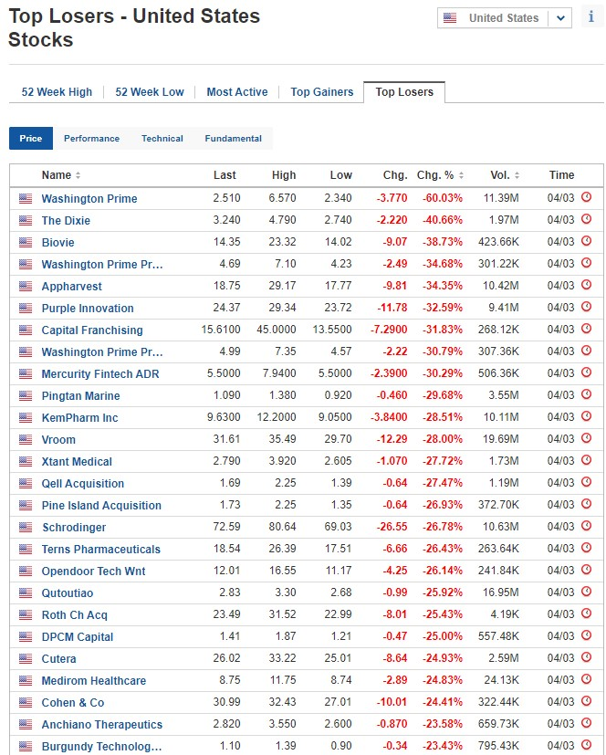 Biggest stock losers on March 4, 2021, US stock market