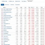 Biggest stock losers for March 5, 2021
