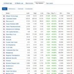 Biggest stock gainers for April 14, 2021