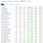 Biggest stock gainers for April 12, 2021