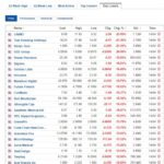 Biggest stock losers for April 14, 2021
