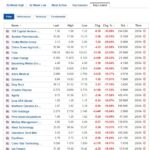 Biggest stock losers for April 20, 2021