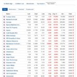 Biggest stock losers for April 26, 2021