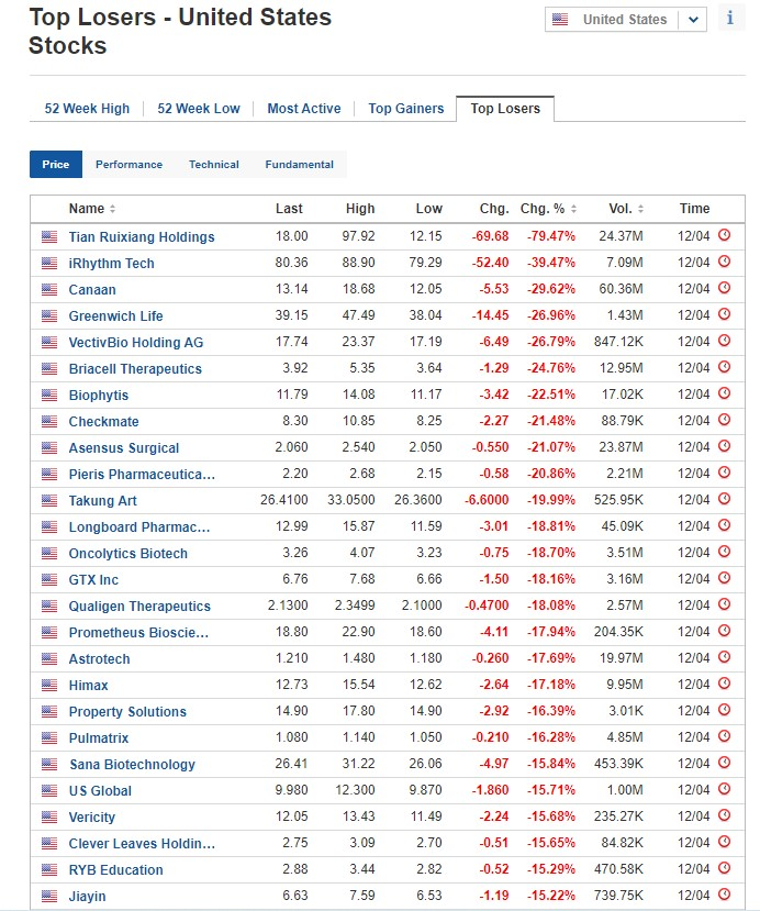 Biggest stock losers for April 12, 2021