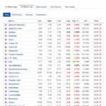 Stocks at 52-week low for May 3, 2021