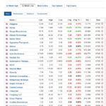 Stocks at 52-week low for May 7, 2021