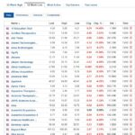 Stocks at 52-week low for May 13, 2021