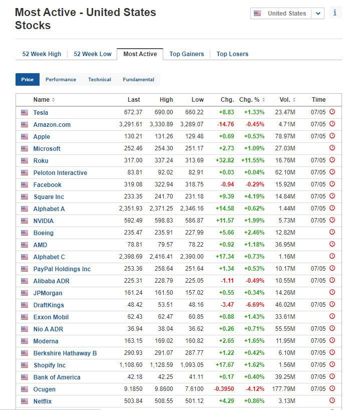 Most active stocks for May 7, 2021